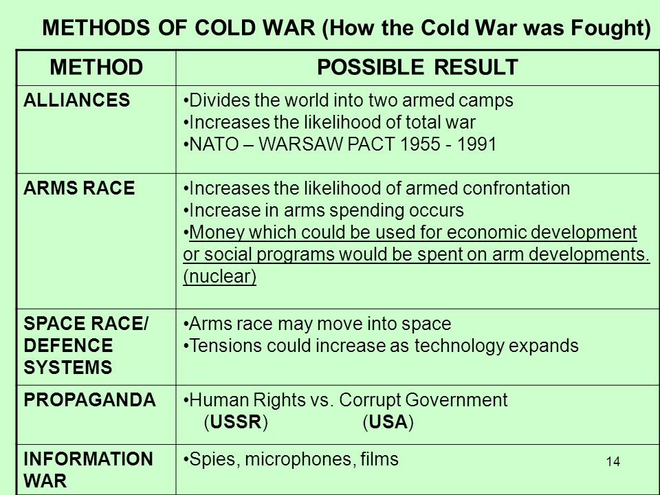METHODS OF COLD WAR (How the Cold War was Fought)