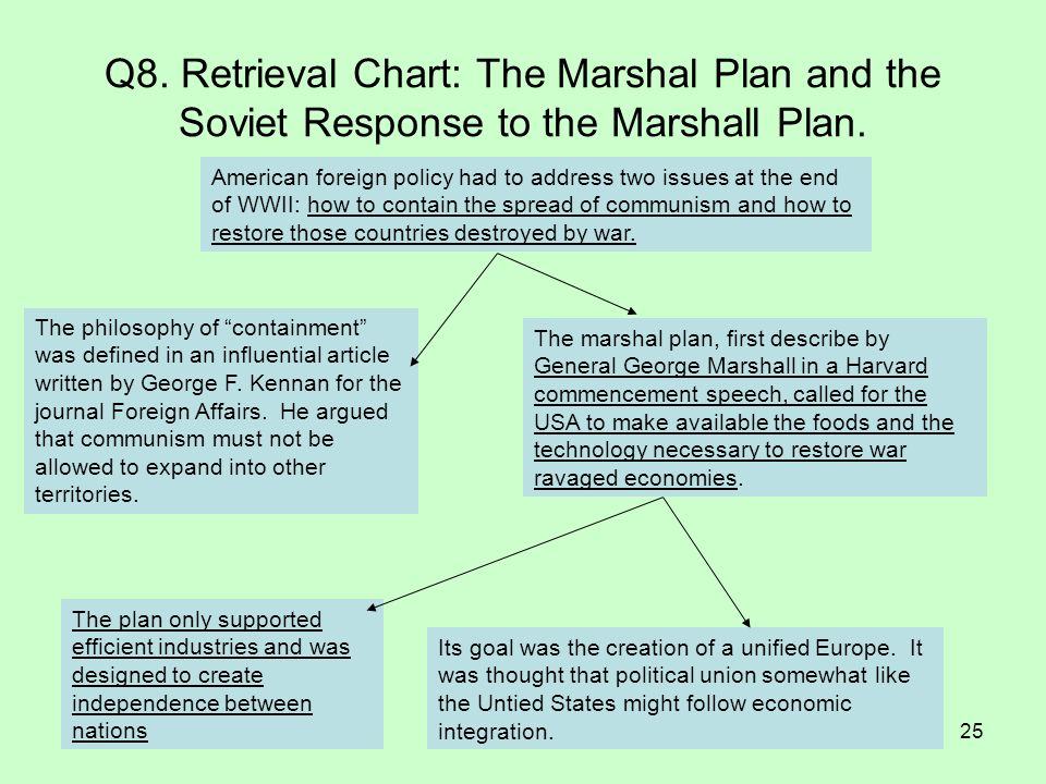 Q8. Retrieval Chart: The Marshal Plan and the Soviet Response to the Marshall Plan.
