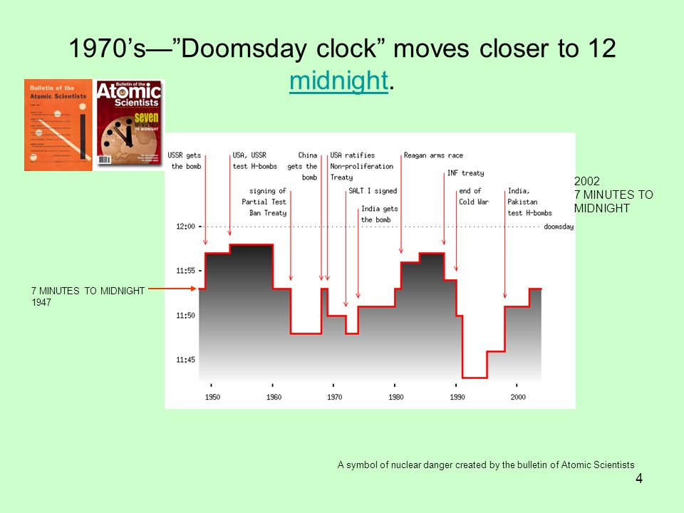 1970's— Doomsday clock moves closer to 12 midnight.