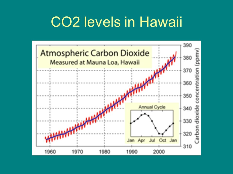CO2 levels in Hawaii