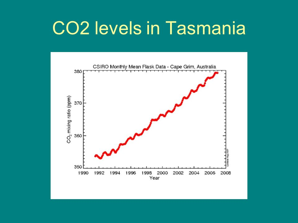 CO2 levels in Tasmania