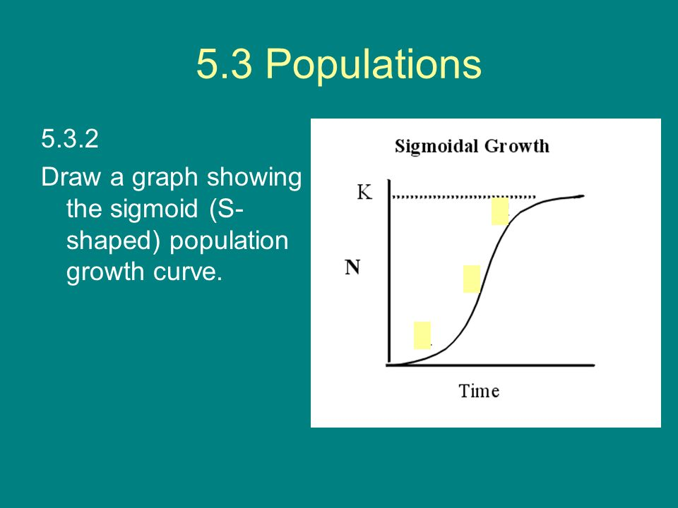 5.3 Populations 5.3.2 Draw a graph showing the sigmoid (S-shaped) population growth curve.
