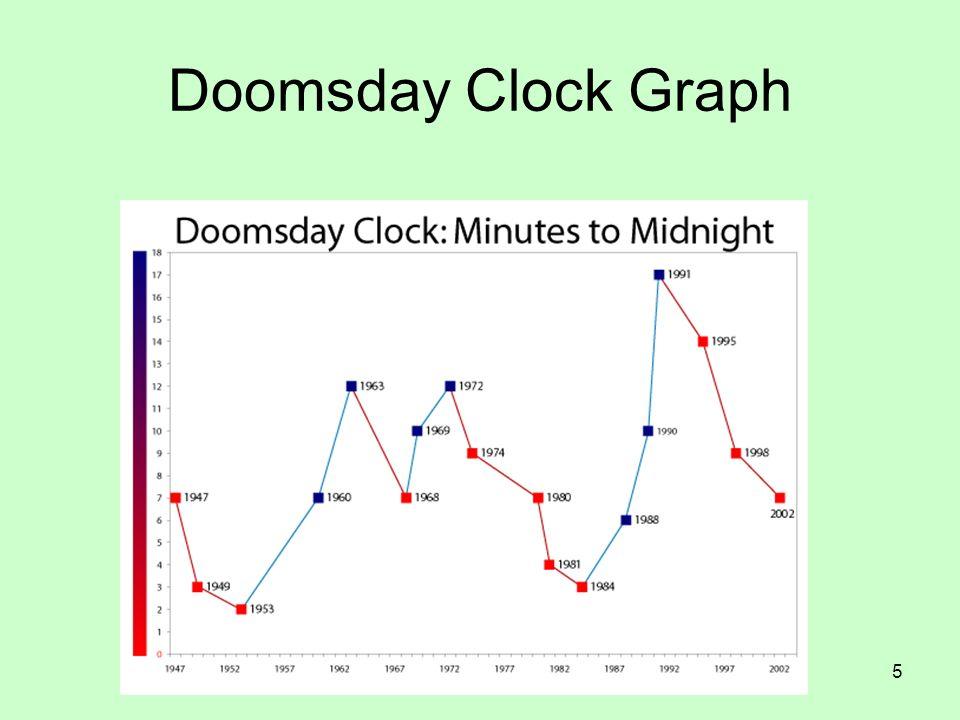 Doomsday Clock Graph