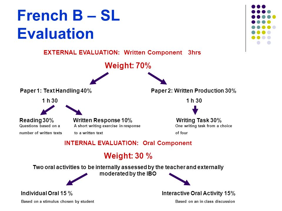 French B – SL Evaluation