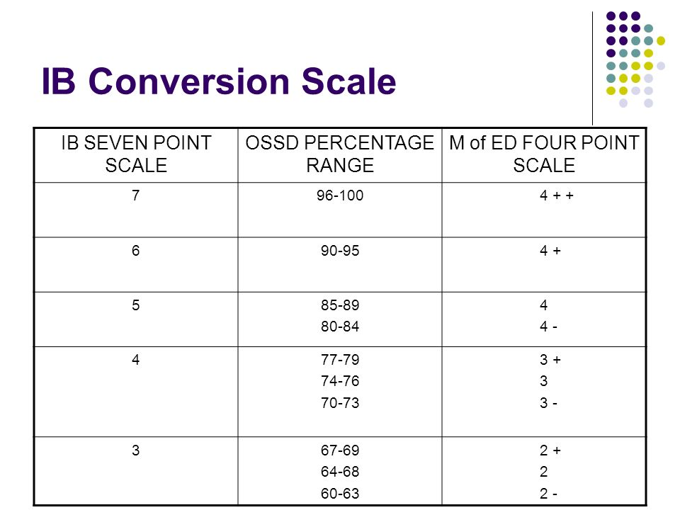 IB Conversion Scale IB SEVEN POINT SCALE OSSD PERCENTAGE RANGE