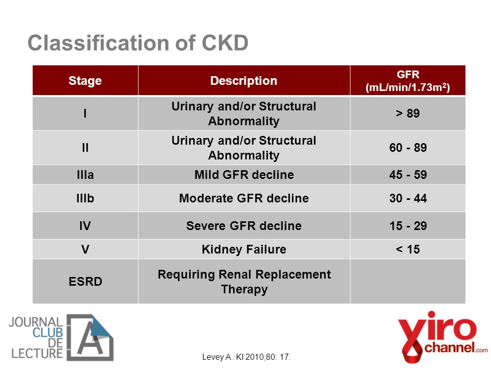 Classification of CKD Stage Description I