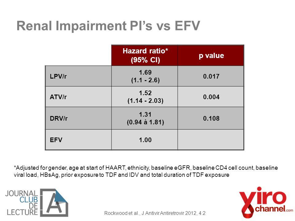 Renal Impairment PI's vs EFV