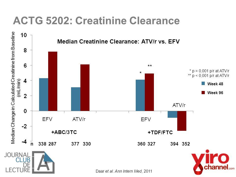 ACTG 5202: Creatinine Clearance