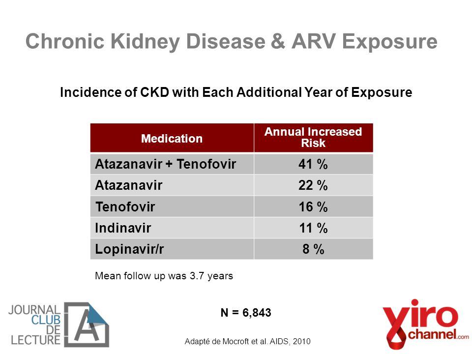 Chronic Kidney Disease & ARV Exposure