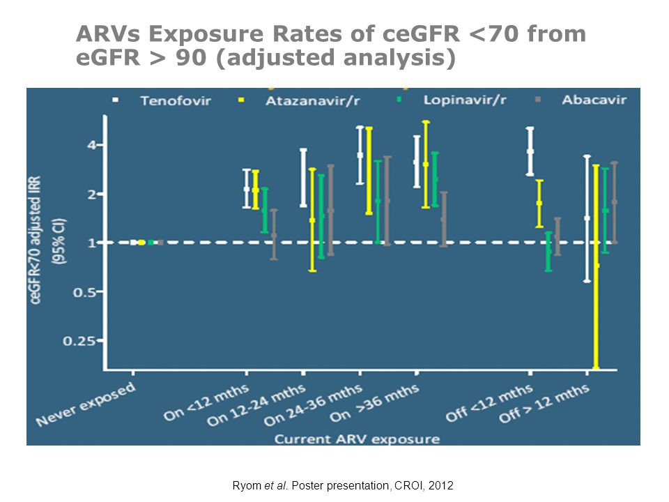 ARVs Exposure Rates of ceGFR <70 from eGFR > 90 (adjusted analysis)