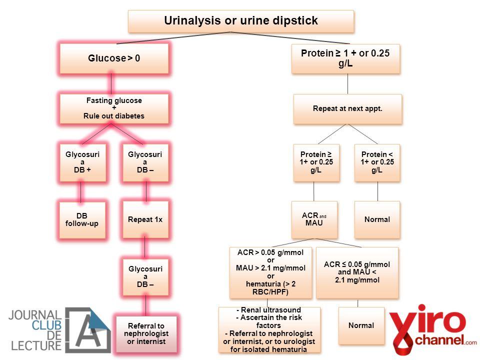 Urinalysis or urine dipstick