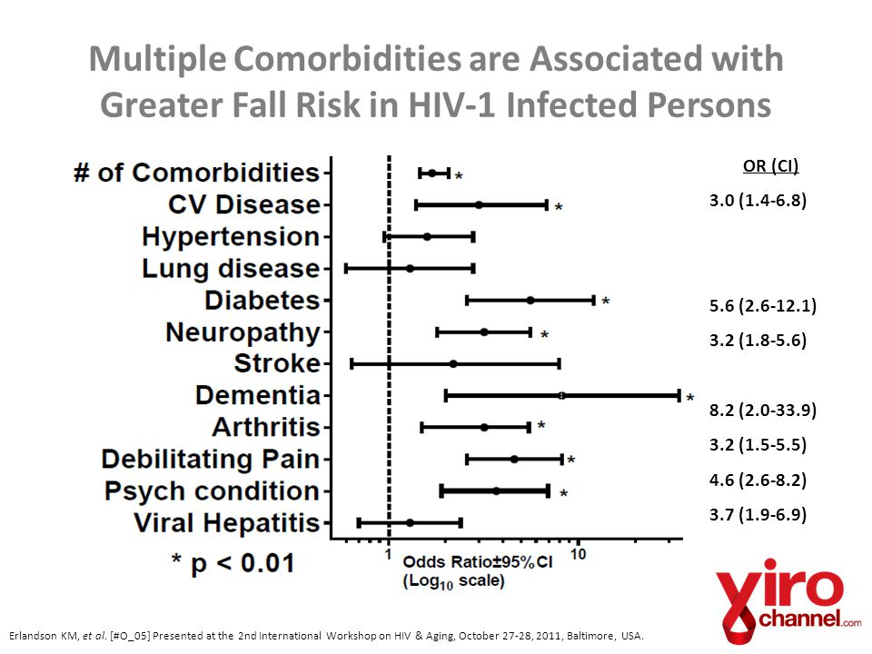 Multiple Comorbidities are Associated with Greater Fall Risk in HIV-1 Infected Persons