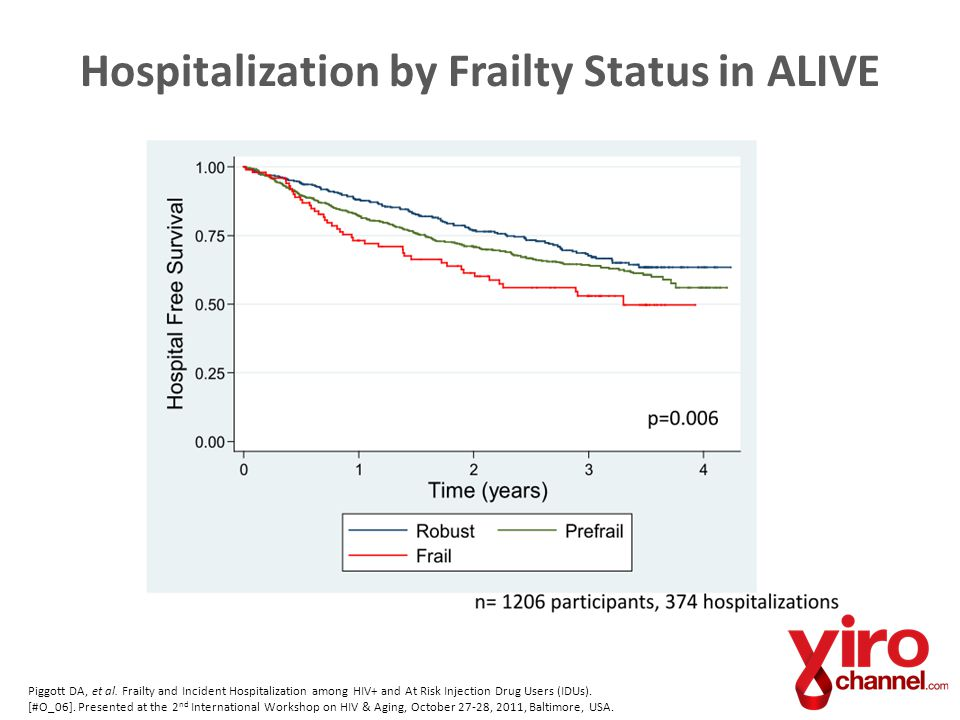 Hospitalization by Frailty Status in ALIVE