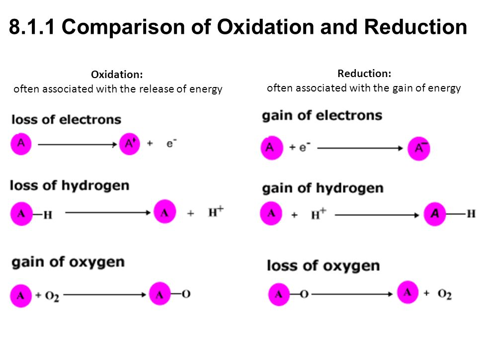 8.1.1 Comparison of Oxidation and Reduction