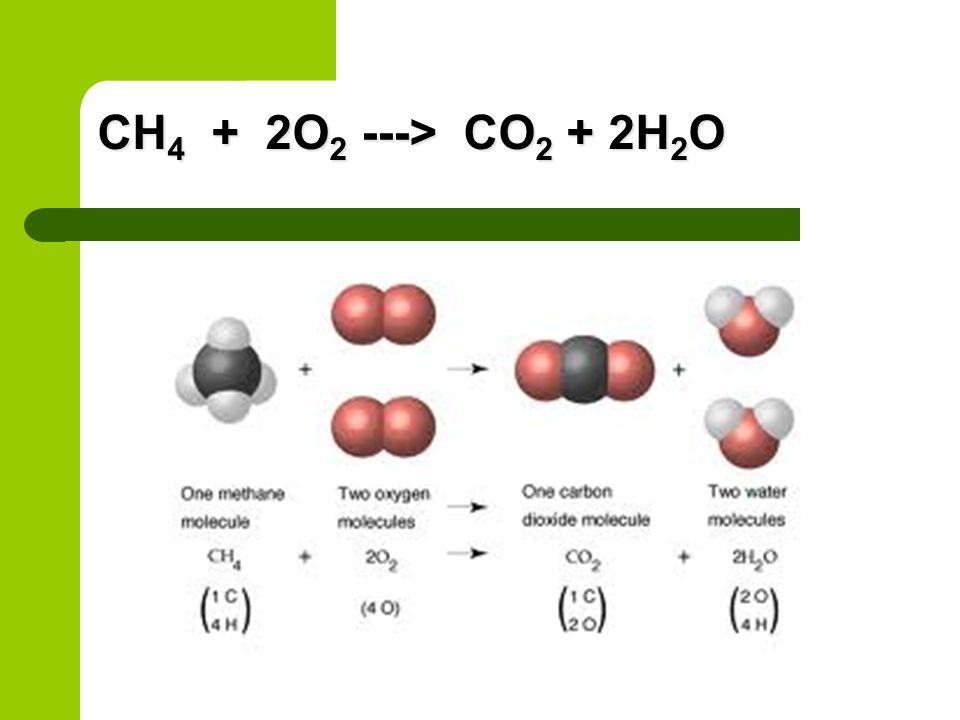 CH4 + 2O2 ---> CO2 + 2H2O