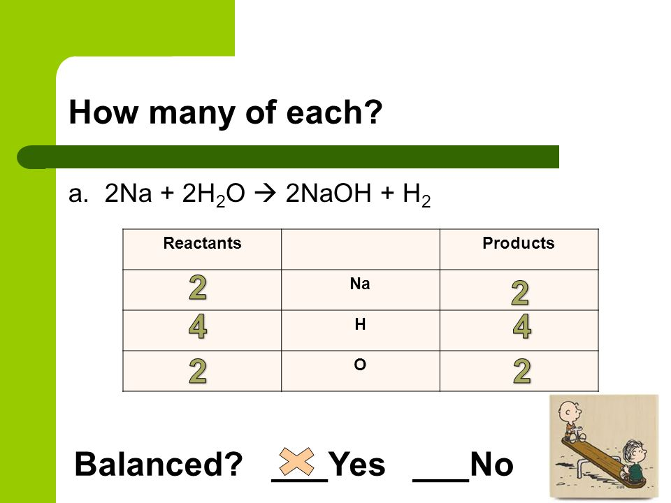 How many of each 2 2 4 4 2 2 Balanced ___Yes ___No