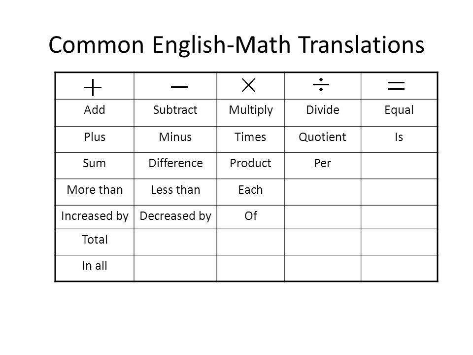 Common English-Math Translations