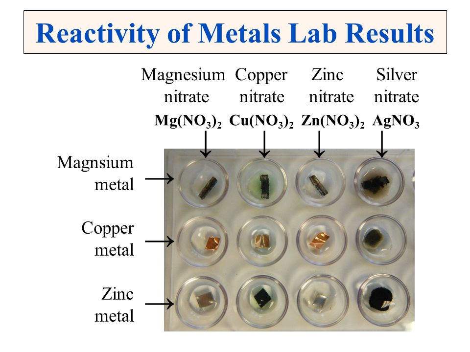 Reactivity of Metals Lab Results