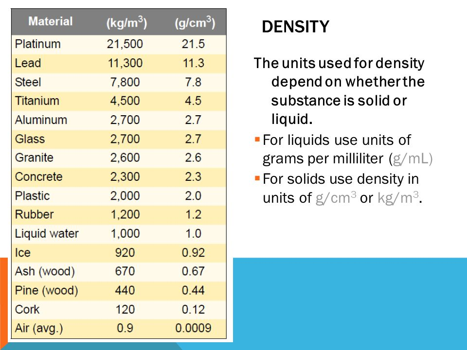 Density The units used for density depend on whether the substance is solid or liquid. For liquids use units of grams per milliliter (g/mL)