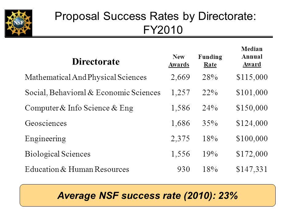 Average NSF success rate (2010): 23%