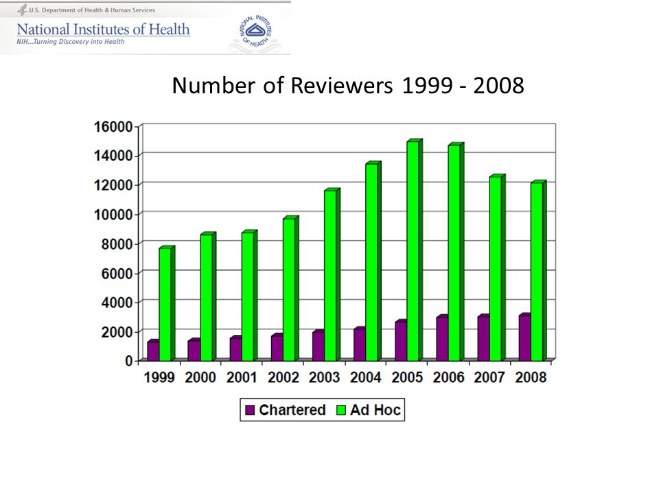 Number of Reviewers 1999 - 2008
