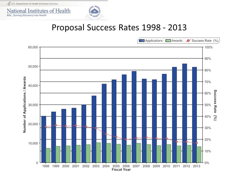 Proposal Success Rates 1998 - 2013