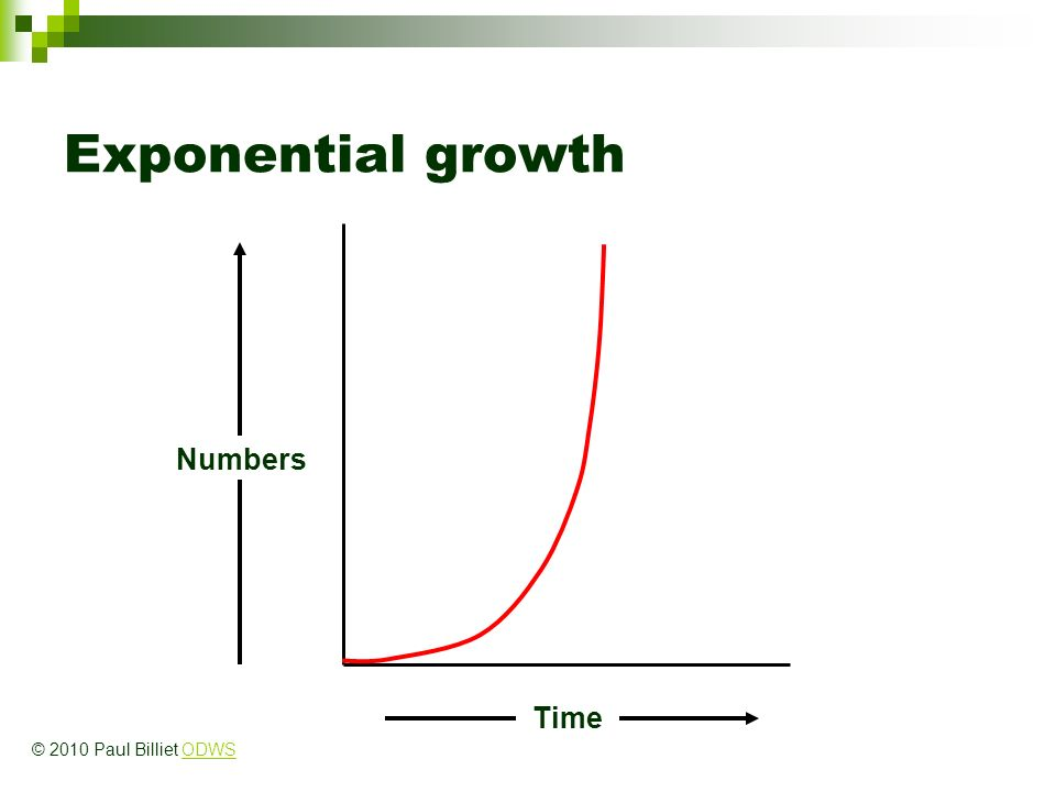 Exponential growth Numbers Time © 2010 Paul Billiet ODWS