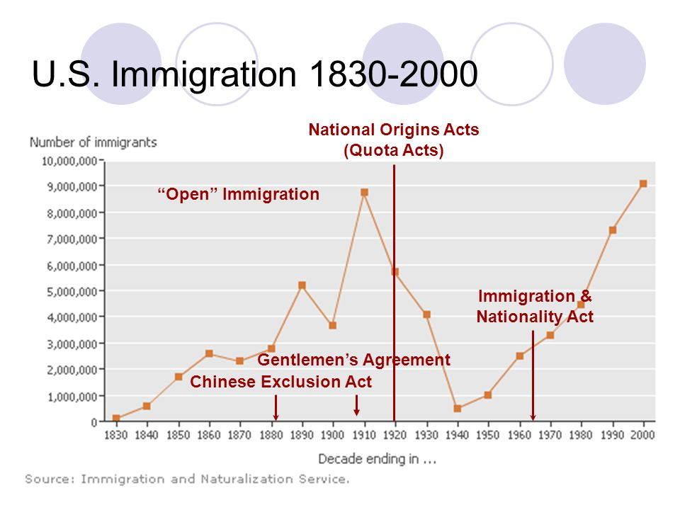U.S. Immigration 1830-2000 National Origins Acts (Quota Acts)