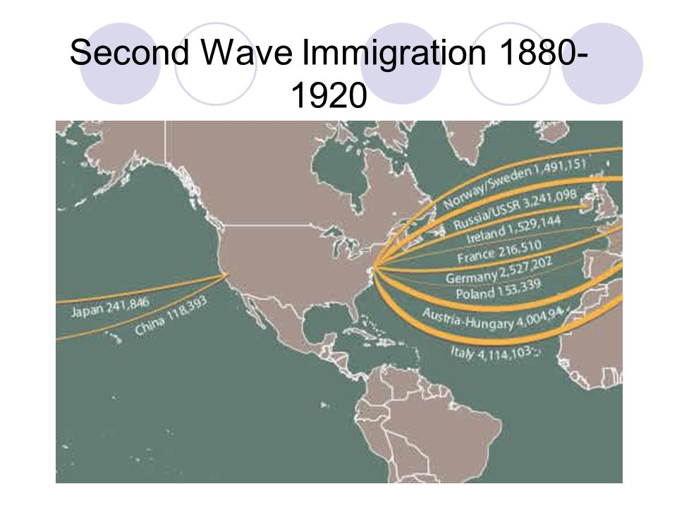 Second Wave Immigration 1880-1920