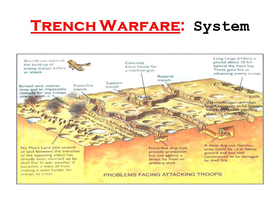 Trench Warfare: System