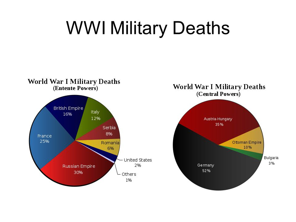 WWI Military Deaths