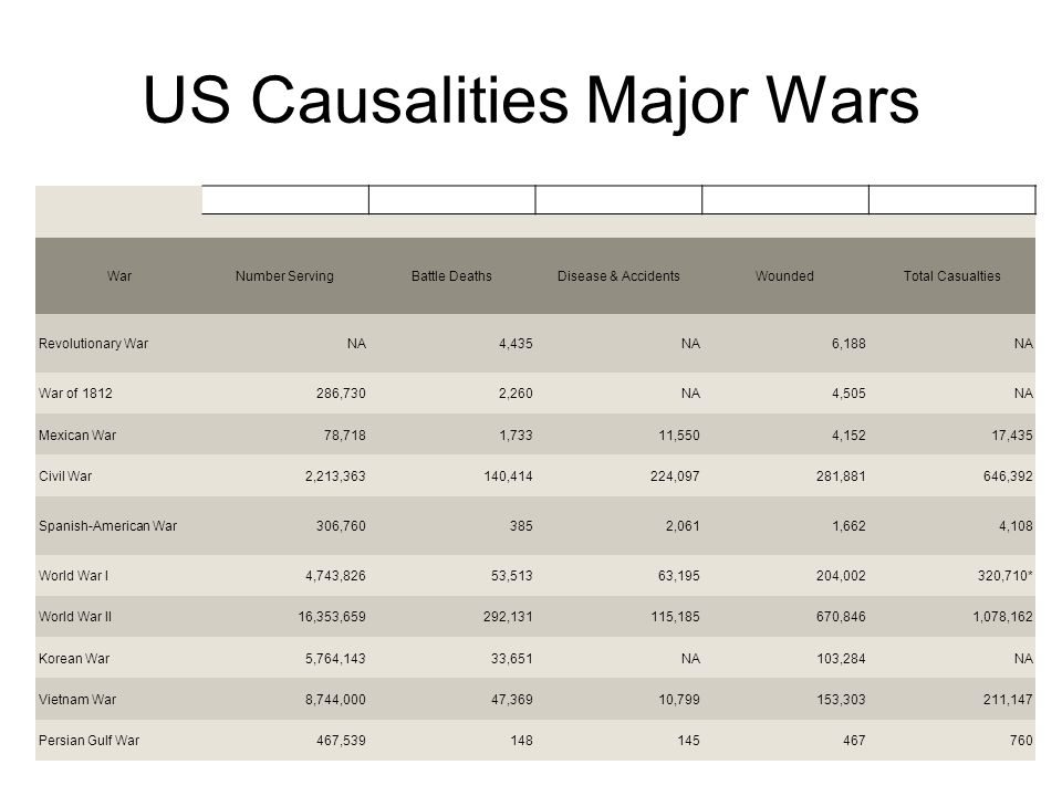US Causalities Major Wars