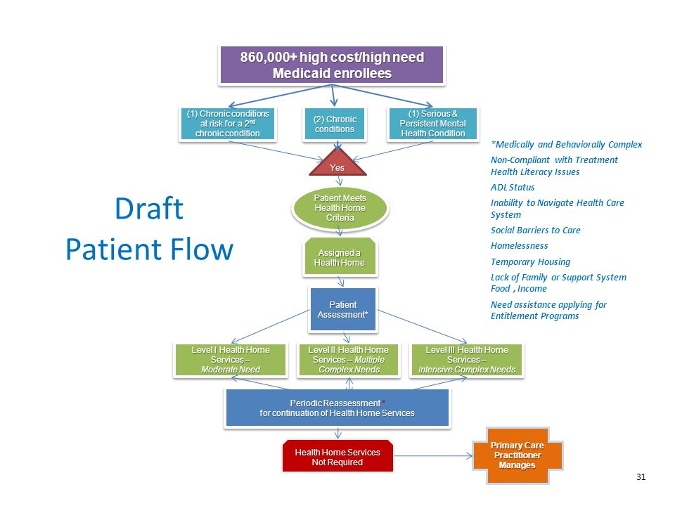 Draft Patient Flow 860,000+ high cost/high need Medicaid enrollees 31