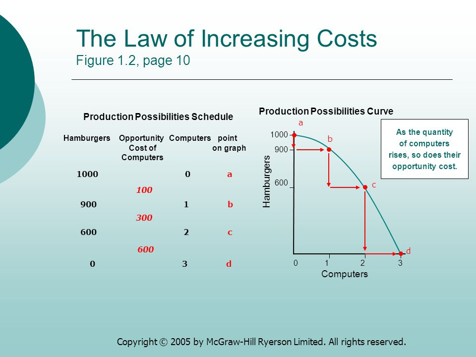 The Law of Increasing Costs Figure 1.2, page 10