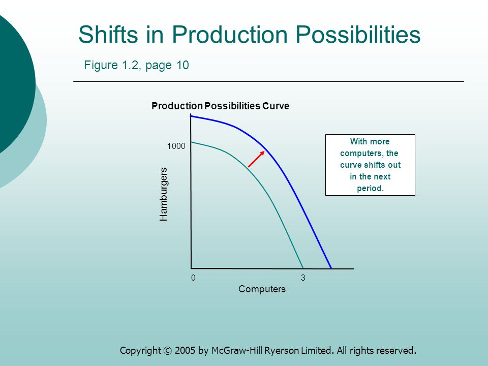 Shifts in Production Possibilities Figure 1.2, page 10