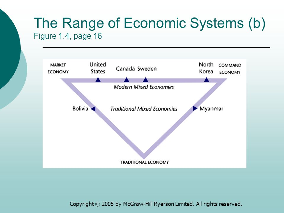 The Range of Economic Systems (b) Figure 1.4, page 16