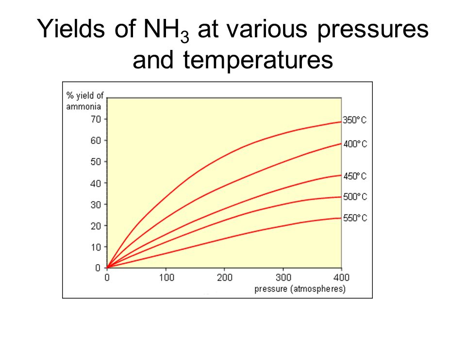 Yields of NH3 at various pressures and temperatures