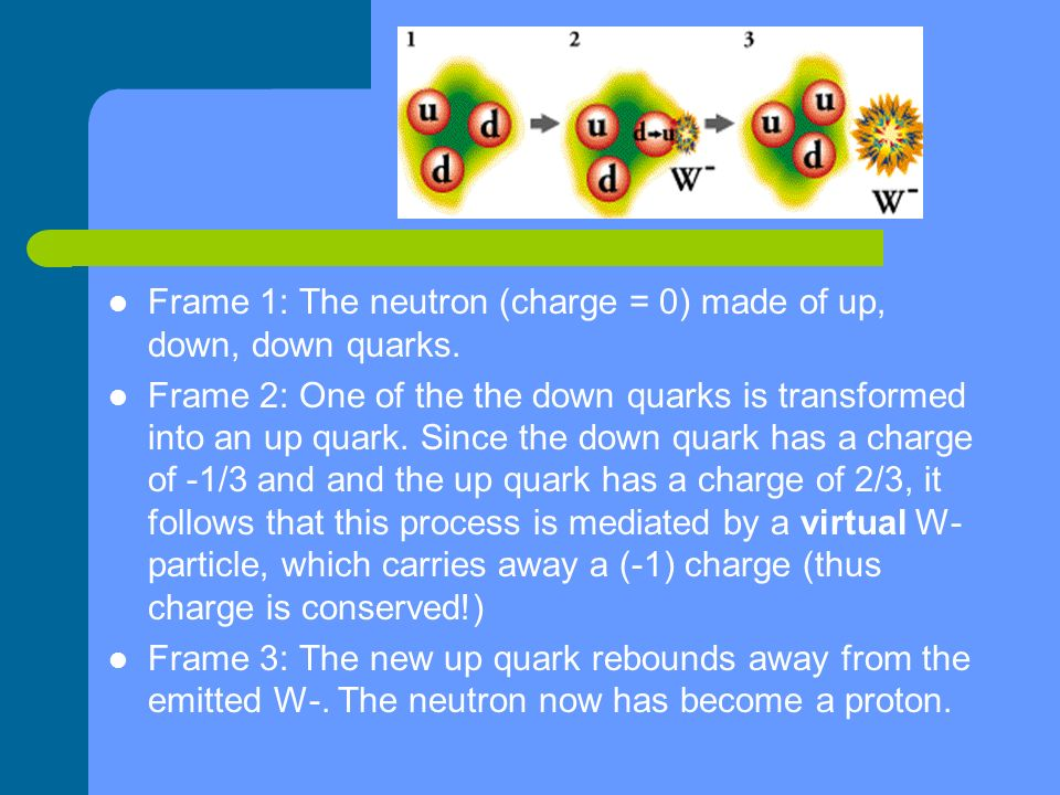 Frame 1: The neutron (charge = 0) made of up, down, down quarks.