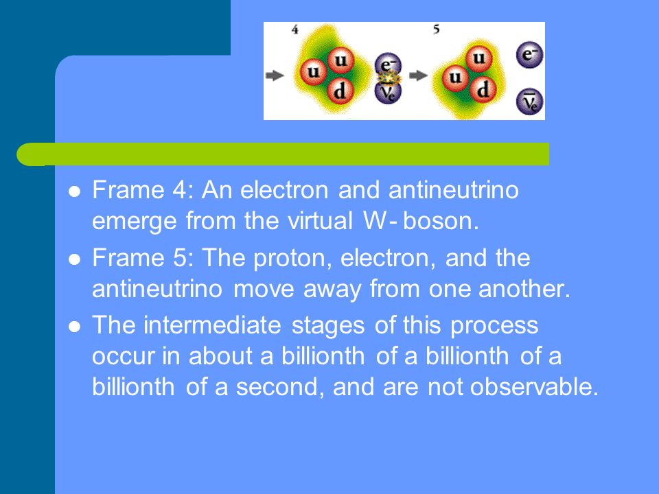 Frame 4: An electron and antineutrino emerge from the virtual W- boson.