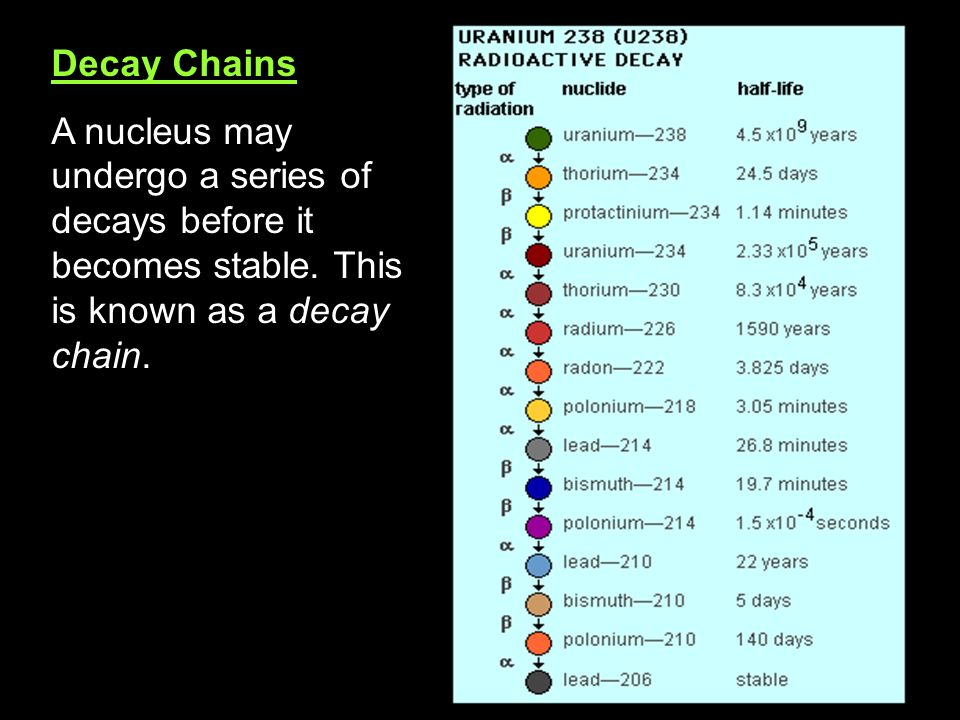 Decay Chains A nucleus may undergo a series of decays before it becomes stable.