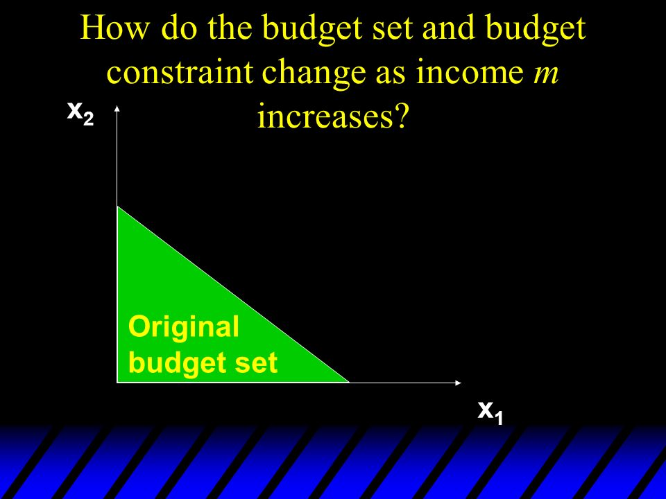 How do the budget set and budget constraint change as income m increases