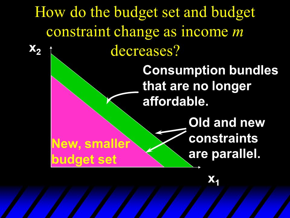 How do the budget set and budget constraint change as income m decreases
