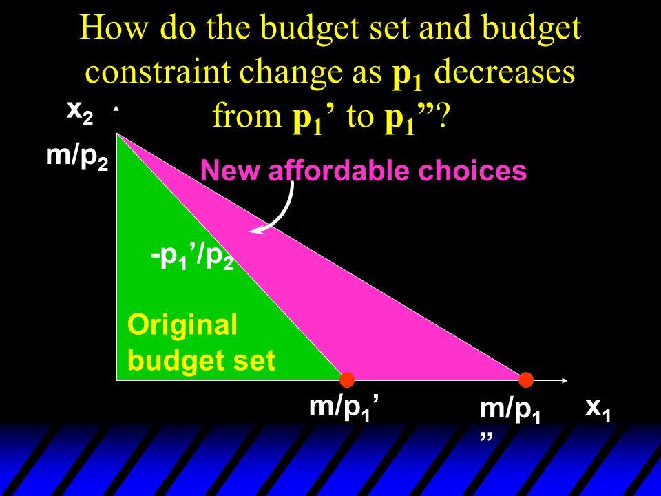 How do the budget set and budget constraint change as p1 decreases from p1' to p1
