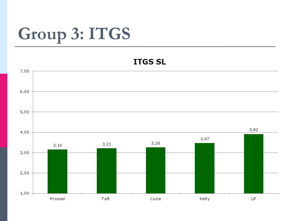 Group 3: ITGS