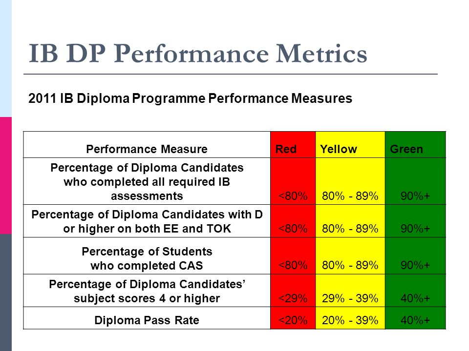 IB DP Performance Metrics