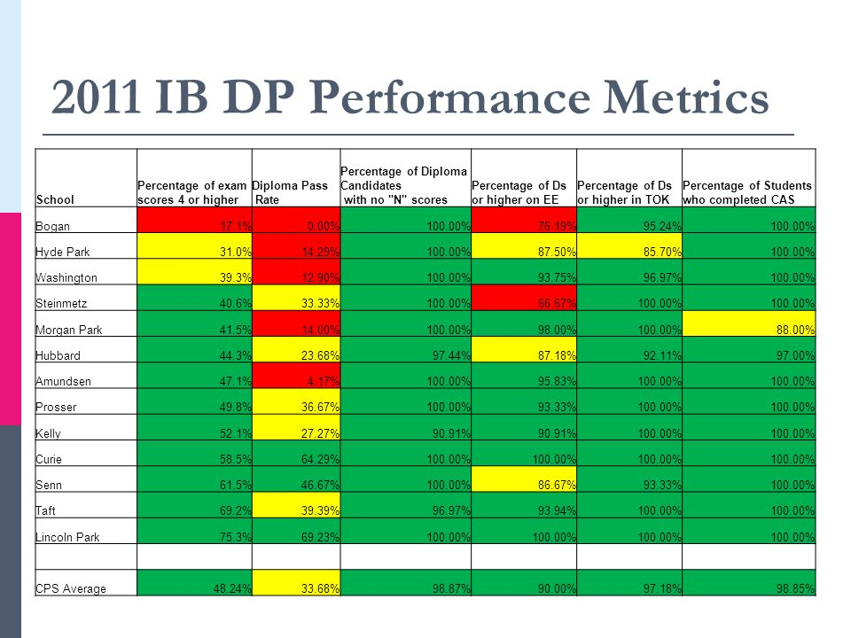 2011 IB DP Performance Metrics