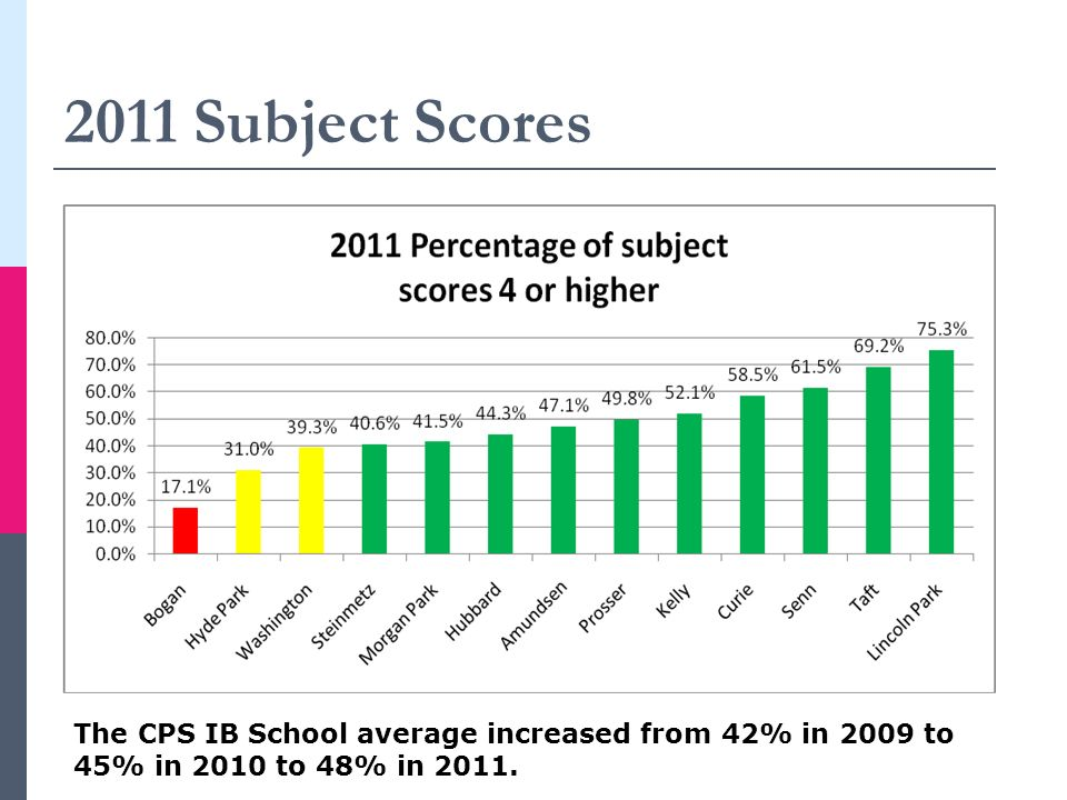2011 Subject Scores The CPS IB School average increased from 42% in 2009 to 45% in 2010 to 48% in