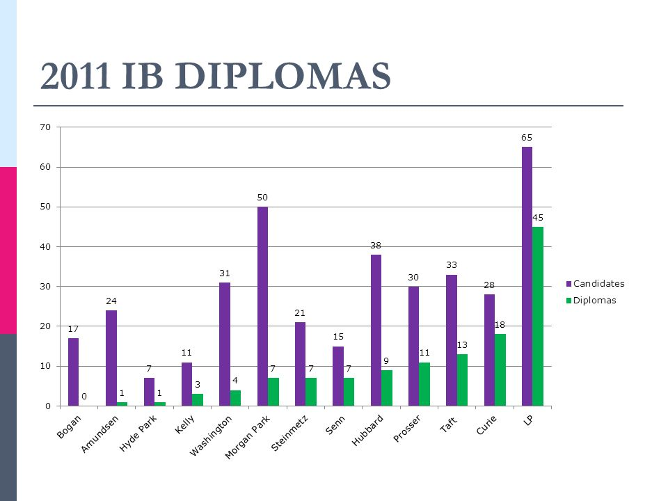 2011 IB DIPLOMAS