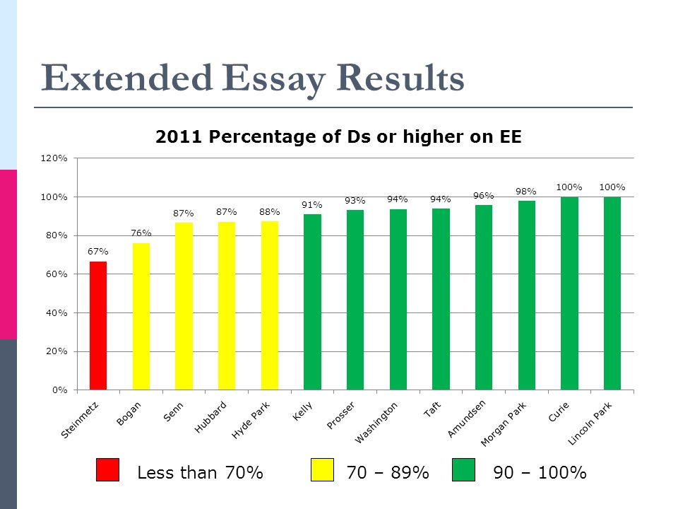 Extended Essay Results