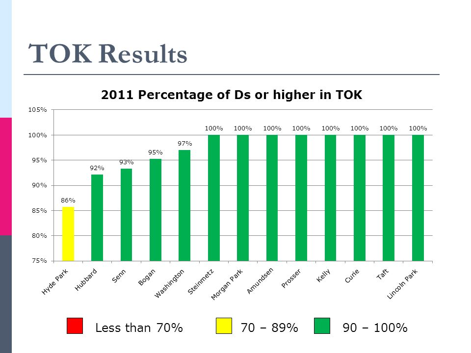 TOK Results Less than 70% 70 – 89% 90 – 100%